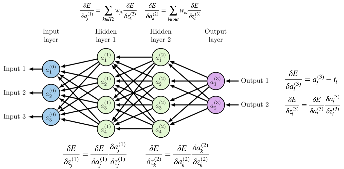 Backward pass in a neural networks with two hidden layers